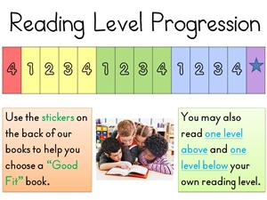 Reading Level Progression